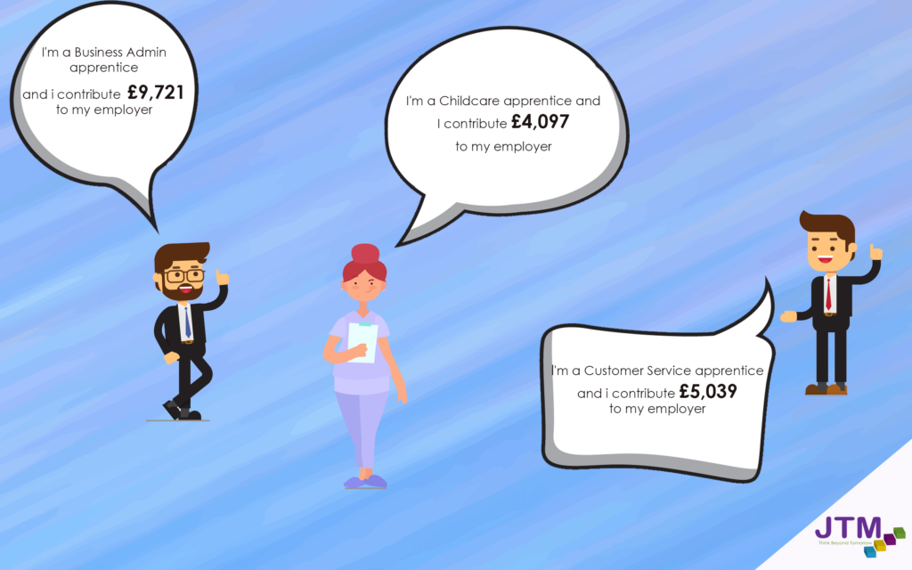 a infographic to show annual organisational net benefit for hiring an apprentice