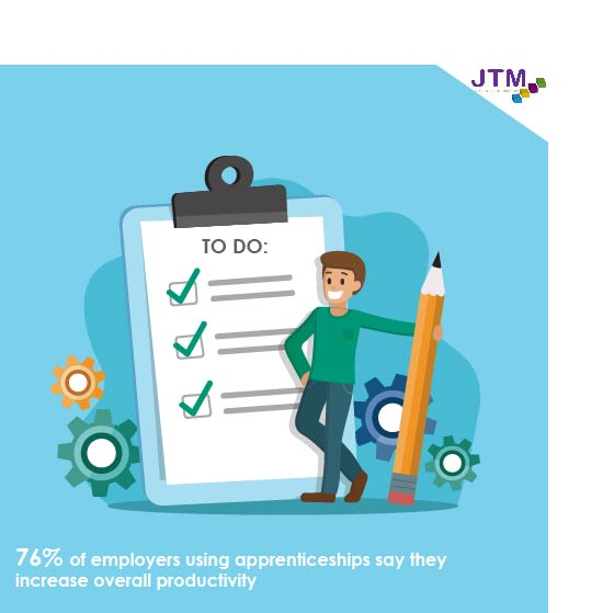 infographic to show 76% of employers using apprenticeships say they increase overall productivity